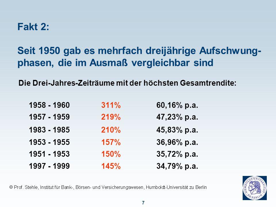 7 Fakt 2: Seit 1950 gab es mehrfach dreijährige Aufschwung- phasen, die im Ausmaß vergleichbar sind Die Drei-Jahres-Zeiträume mit der höchsten Gesamtrendite: 1958 - 1960311%60,16% p.a.