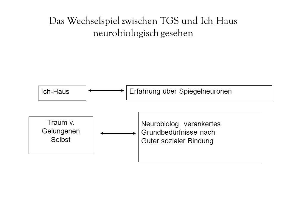 Das Wechselspiel zwischen TGS und Ich Haus neurobiologisch gesehen Traum v. Gelungenen Selbst Ich-Haus Neurobiolog. verankertes Grundbedürfnisse nach
