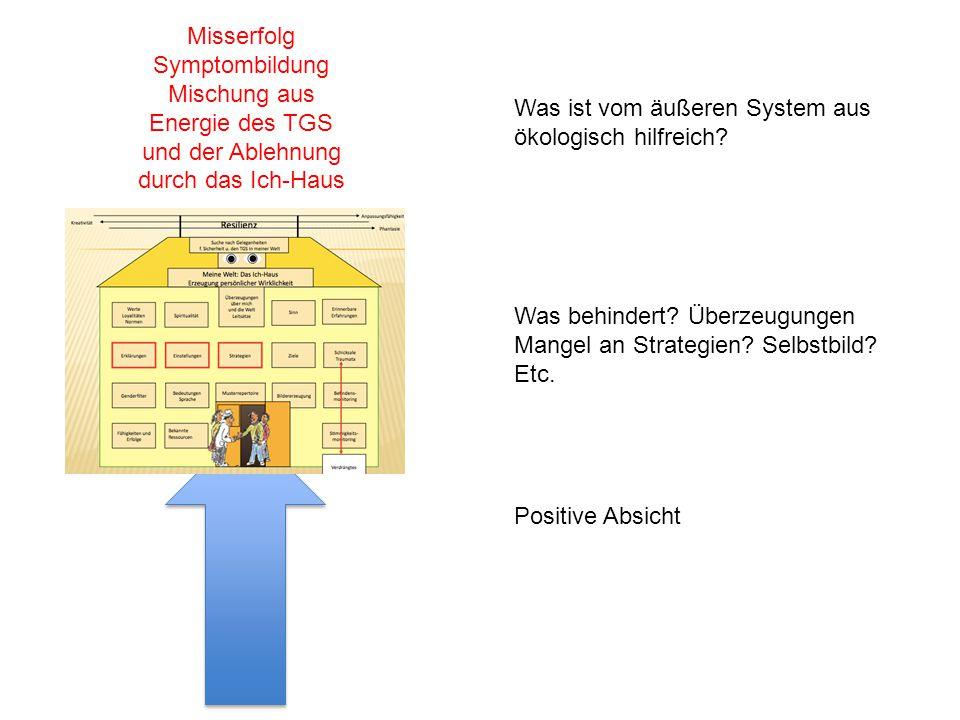 Positive Absicht Was behindert.Überzeugungen Mangel an Strategien.