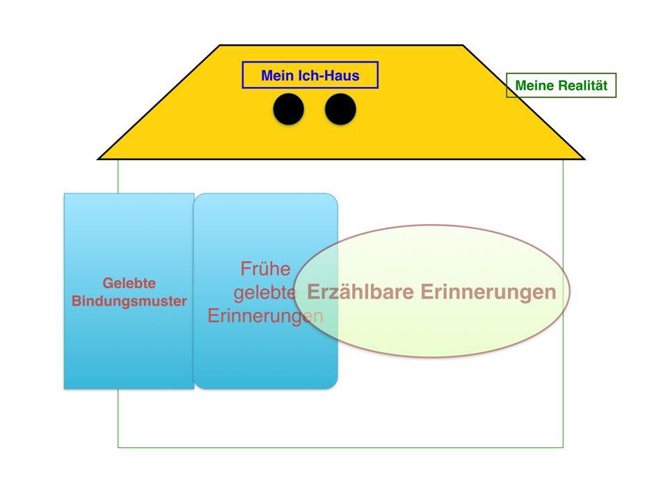 """Ein System Entsteht durch Elemente, die durch Information(""""Kommunikation ) verbunden sind Schafft so gleichzeitige, fortlaufende spezielle Beziehungen zwischen Elementen Ist """"mehr als die Summe seiner Teile("""" Emergenz ) Schafft so eine Grenze gegenüber dem Umfeld Weist jedem Element eine Funktion zu, mit der es zum Erhalt und Zustand des Systems beiträgt Zeigt Verhaltensmuster(""""Muster ), die die Stabilität des Systems erhalten Hat eine (geplante) von allen Elementen bw."""