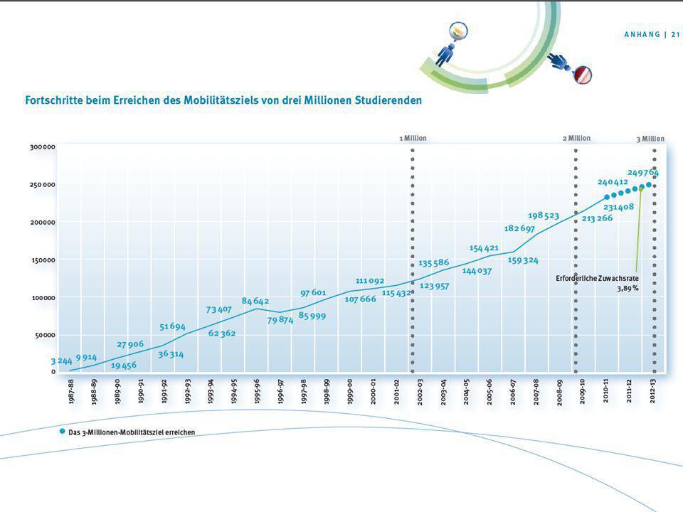 """LLP/ERASMUS Kurzer historischer Rückblick """"25 Jahre ERASMUS"""" - eine europäische Erfolgsgeschichte - 1987: Beginn mit 3.244 Teilnehmern + 11 Länder 201"""
