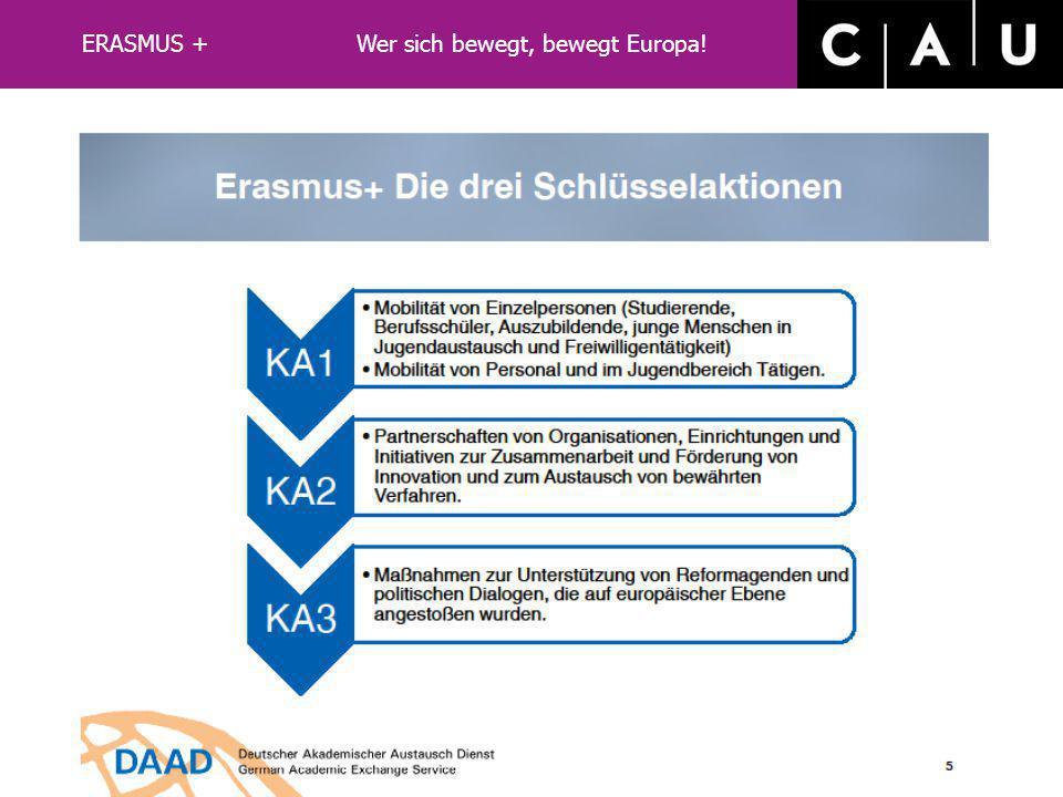 LLP/ERASMUS ERASMUS-Teilnahmeländer 28 EU-Länder Island, Liechtenstein, Norwegen, Türkei, Mazdonien 33 Teilnahmeländer ERASMUS + Wer sich bewegt, bewe