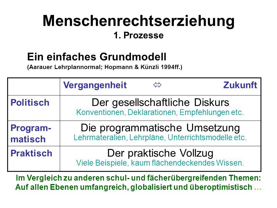 Menschenrechtserziehung 1. Prozesse Ein einfaches Grundmodell (Aarauer Lehrplannormal; Hopmann & Künzli 1994ff.) Vergangenheit  Zukunft Politisch Der