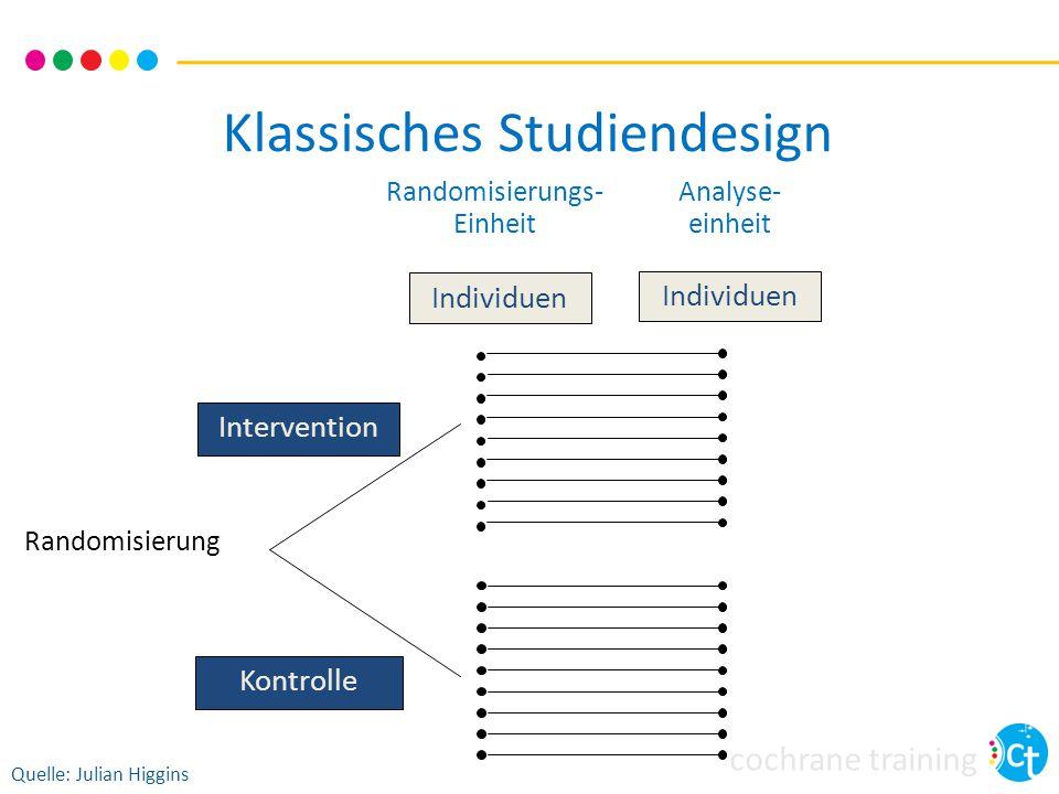 cochrane training Klassisches Studiendesign Randomisierungs- Einheit Analyse- einheit Individuen Intervention Randomisierung Kontrolle Quelle: Julian Higgins Individuen