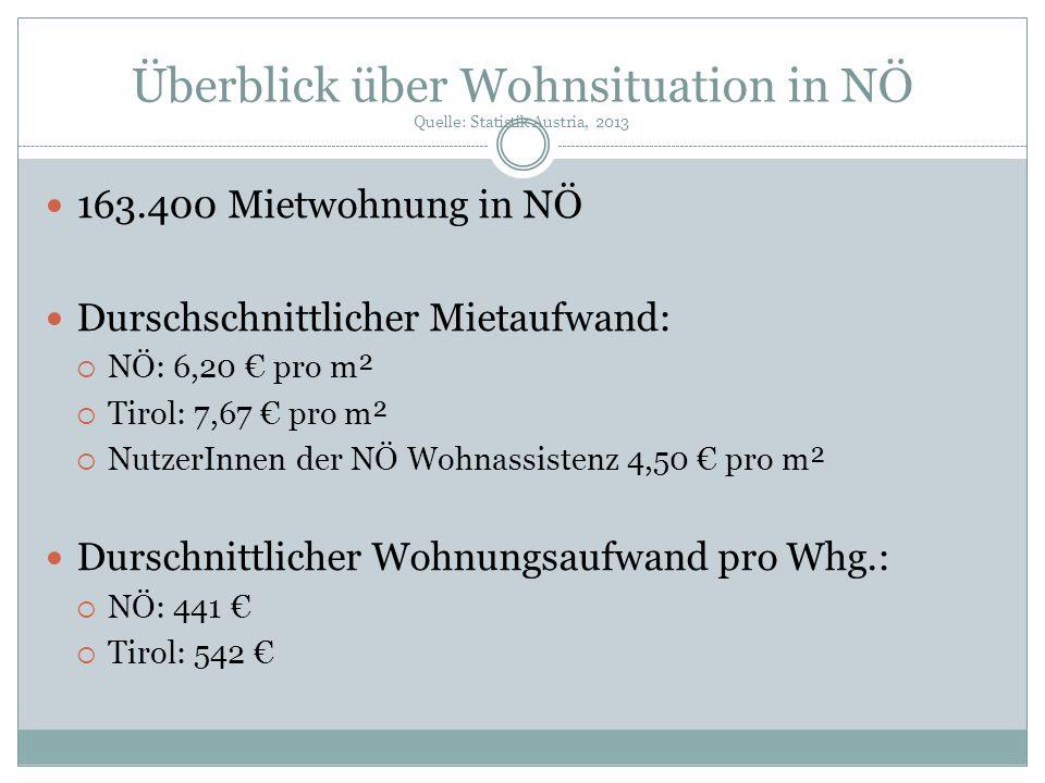 Überblick über Wohnsituation in NÖ Quelle: Statistik Austria, 2013 163.400 Mietwohnung in NÖ Durschschnittlicher Mietaufwand:  NÖ: 6,20 € pro m²  Ti