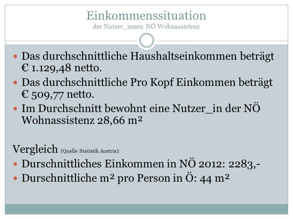 Einkommenssituation der Nutzer_innen NÖ Wohnassistenz Das durchschnittliche Haushaltseinkommen beträgt € 1.129,48 netto. Das durchschnittliche Pro Kop