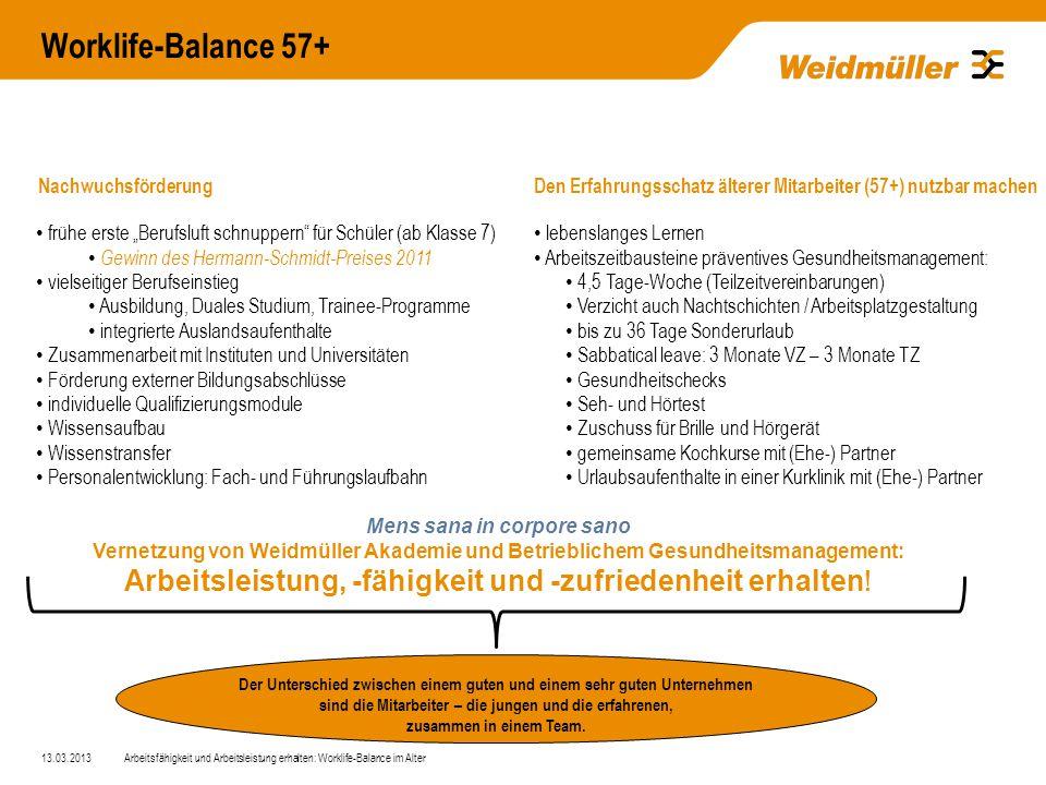 Worklife-Balance 57+ 13.03.2013Arbeitsfähigkeit und Arbeitsleistung erhalten: Worklife-Balance im Alter Der Unterschied zwischen einem guten und einem sehr guten Unternehmen sind die Mitarbeiter – die jungen und die erfahrenen, zusammen in einem Team.