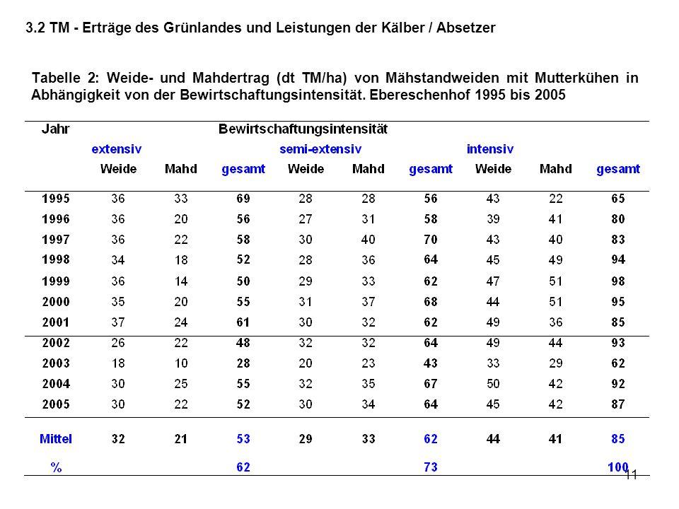 11 Tabelle 2: Weide- und Mahdertrag (dt TM/ha) von Mähstandweiden mit Mutterkühen in Abhängigkeit von der Bewirtschaftungsintensität. Ebereschenhof 19
