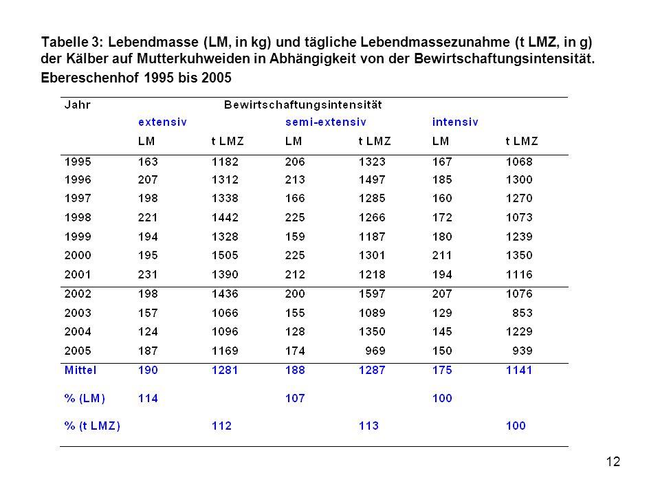 12 Tabelle 3: Lebendmasse (LM, in kg) und tägliche Lebendmassezunahme (t LMZ, in g) der Kälber auf Mutterkuhweiden in Abhängigkeit von der Bewirtschaf