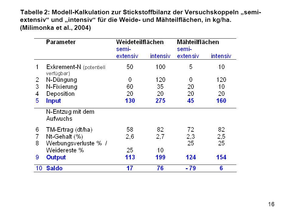 """16 Tabelle 2: Modell-Kalkulation zur Stickstoffbilanz der Versuchskoppeln """"semi- extensiv"""" und """"intensiv"""" für die Weide- und Mähteilflächen, in kg/ha."""