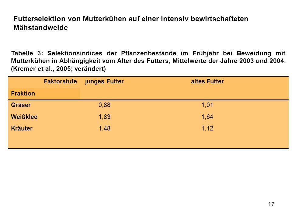 17 Tabelle 3: Selektionsindices der Pflanzenbestände im Frühjahr bei Beweidung mit Mutterkühen in Abhängigkeit vom Alter des Futters, Mittelwerte der