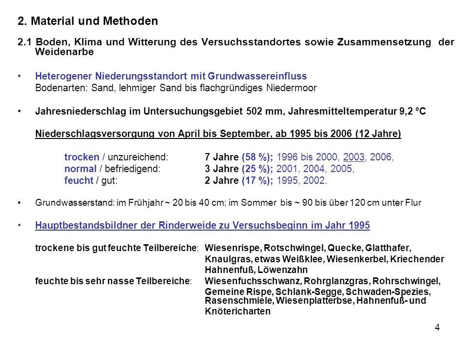 4 2. Material und Methoden 2.1 Boden, Klima und Witterung des Versuchsstandortes sowie Zusammensetzung der Weidenarbe Heterogener Niederungsstandort m