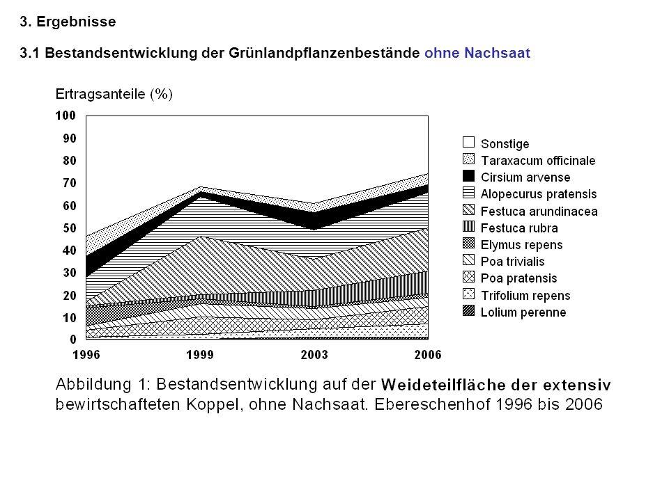 7 3. Ergebnisse 3.1 Bestandsentwicklung der Grünlandpflanzenbestände ohne Nachsaat