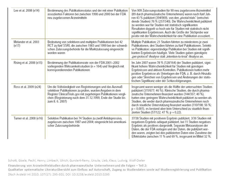 Schott, Gisela; Pachl, Henry; Limbach, Ulrich; Gundert-Remy, Ursula; Lieb, Klaus; Ludwig, Wolf-Dieter Finanzierung von Arzneimittelstudien durch pharm