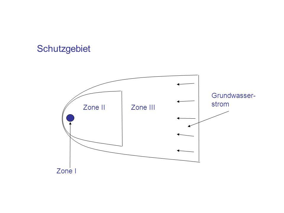 Schutzgebiet Zone I Zone II Zone III Grundwasser- strom