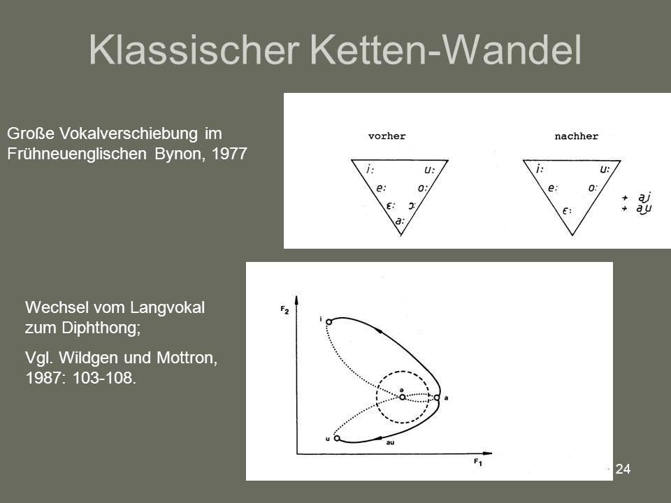 24 Klassischer Ketten-Wandel Große Vokalverschiebung im Frühneuenglischen Bynon, 1977 Wechsel vom Langvokal zum Diphthong; Vgl. Wildgen und Mottron, 1