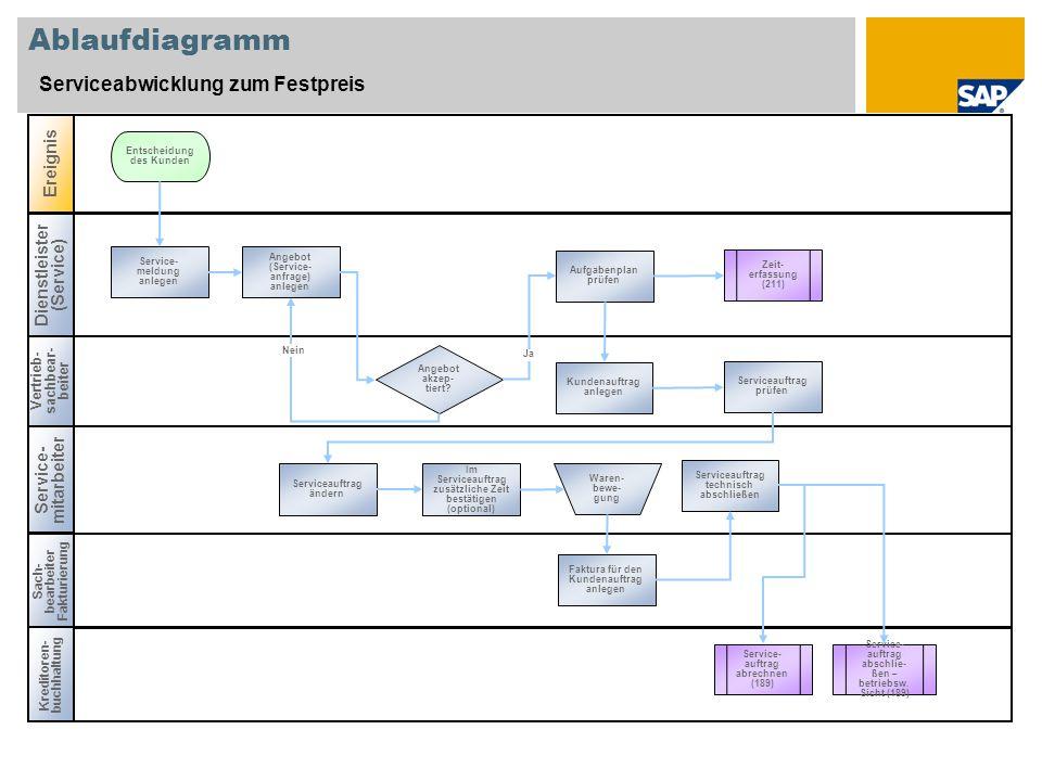 Ablaufdiagramm Serviceabwicklung zum Festpreis Dienstleister (Service) Vertrieb- sachbear- beiter Sach- bearbeiter Fakturierung Ereignis Service- mitarbeiter Angebot akzep- tiert.