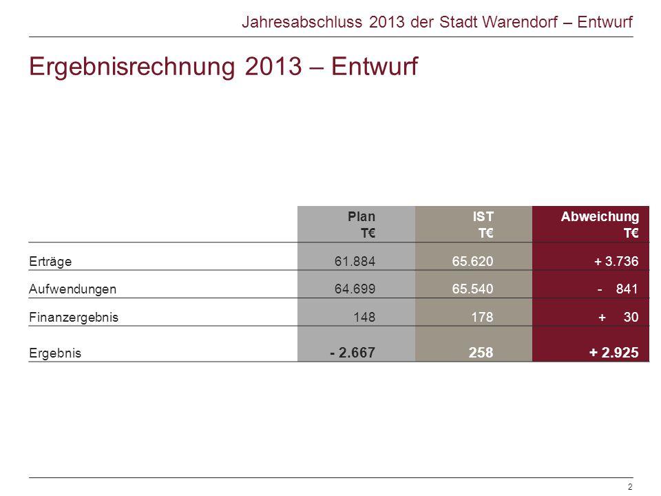 Jahresabschluss 2013 der Stadt Warendorf – Entwurf Plan T€ IST T€ Abweichung T€ Erträge61.88465.620+ 3.736 Aufwendungen64.69965.540- 841 Finanzergebni
