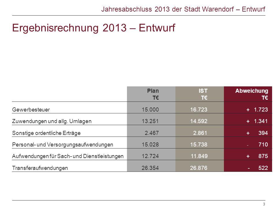 Jahresabschluss 2013 der Stadt Warendorf – Entwurf Plan T€ IST T€ Abweichung T€ Gewerbesteuer15.00016.723+ 1.723 Zuwendungen und allg. Umlagen13.25114