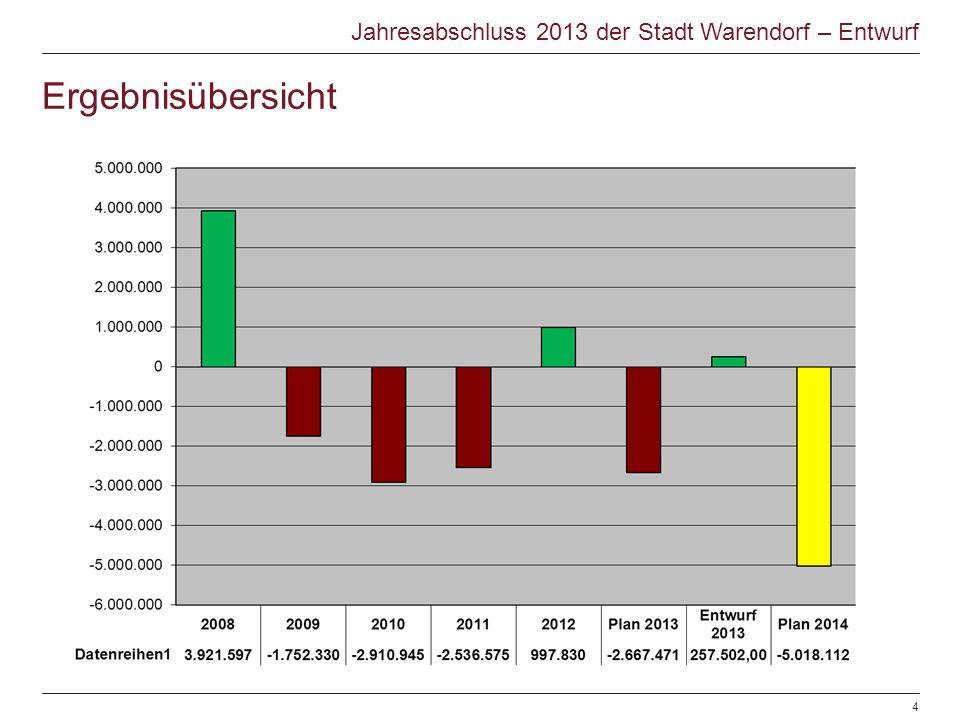 Ergebnisübersicht Jahresabschluss 2013 der Stadt Warendorf – Entwurf © Warendorf 2012 | Jahresabschluss 2012 | Sachgebiet Finanzen | 28.106.20124