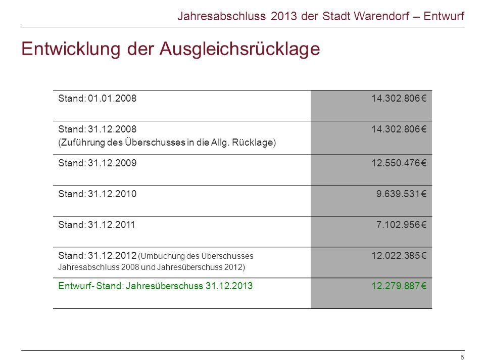 Entwicklung der Ausgleichsrücklage Stand: 01.01.200814.302.806 € Stand: 31.12.2008 (Zuführung des Überschusses in die Allg. Rücklage) 14.302.806 € Sta