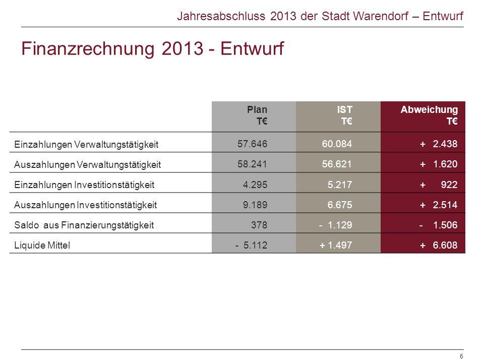 Finanzrechnung 2013 - Entwurf Plan T€ IST T€ Abweichung T€ Einzahlungen Verwaltungstätigkeit 57.64660.084+ 2.438 Auszahlungen Verwaltungstätigkeit 58.