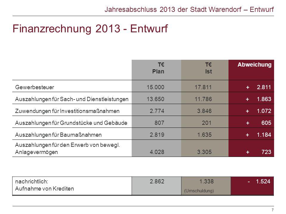 Finanzrechnung 2013 - Entwurf T€ Plan T€ Ist Abweichung Gewerbesteuer 15.00017.811 + 2.811 Auszahlungen für Sach- und Dienstleistungen 13.65011.786 +