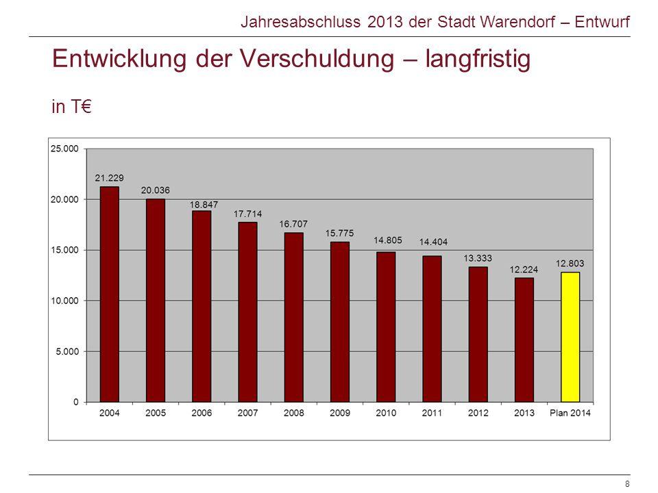 Entwicklung der Verschuldung – langfristig in T€ Jahresabschluss 2013 der Stadt Warendorf – Entwurf © Warendorf 2012 | Jahresabschluss 2012 | Sachgebi
