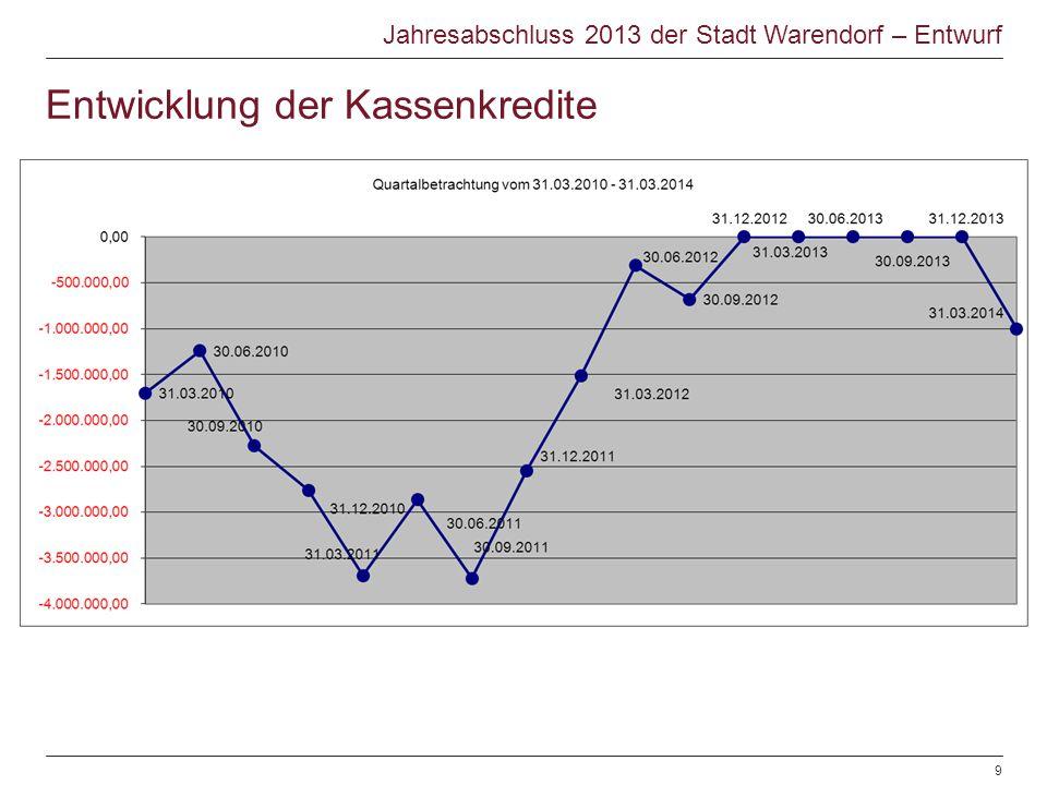Entwicklung der Kassenkredite Jahresabschluss 2013 der Stadt Warendorf – Entwurf © Warendorf 2012 | Jahresabschluss 2012 | Sachgebiet Finanzen | 28.06