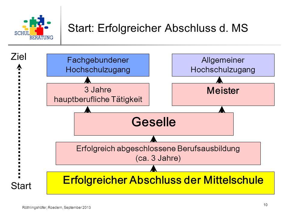Röthlingshöfer, Roedern, September 2013 10 Start: Erfolgreicher Abschluss d.