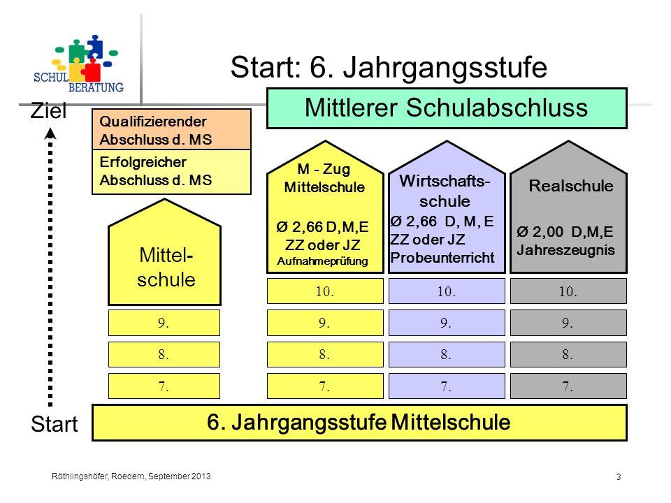 Röthlingshöfer, Roedern, September 2013 3 Start: 6.