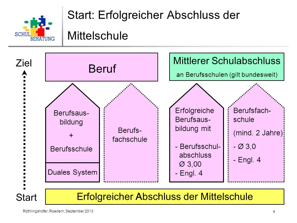 Röthlingshöfer, Roedern, September 2013 4 Erfolgreicher Abschluss der Mittelschule Mittlerer Schulabschluss an Berufsschulen (gilt bundesweit) Beruf Berufsfach- schule (mind.