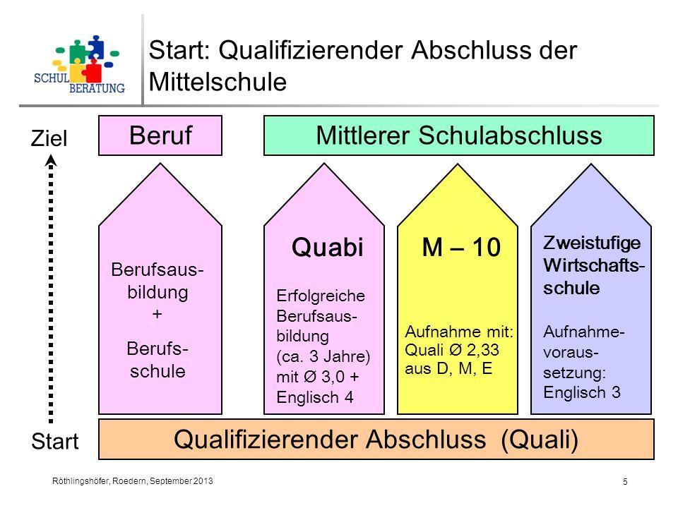 Röthlingshöfer, Roedern, September 2013 6 Start: Mittlerer Schulabschluss Mittlerer Schulabschluss B e r u f Berufsausbildung + Berufsschule ca.