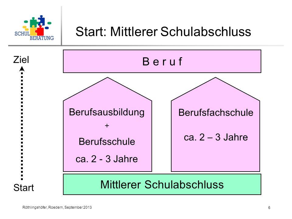 Röthlingshöfer, Roedern, September 2013 7 Start: Mittlerer Schulabschluss Mittlerer Schulabschluss Fachoberschule FOS Fachabitur (Fachhoch- schulreife) in 2 Jahren Fachgebundene Hochschulreife ohne 2.