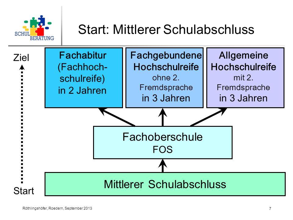 Röthlingshöfer, Roedern, September 2013 8 Start: Mittlerer Schulabschluss Einführungsklasse am Gymnasium 11.