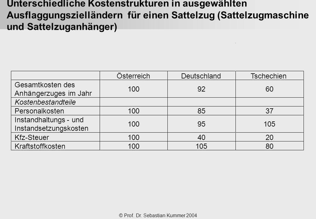 © Prof. Dr. Sebastian Kummer 2004 Unterschiedliche Kostenstrukturen in ausgewählten Ausflaggungszielländern für einen Sattelzug (Sattelzugmaschine und