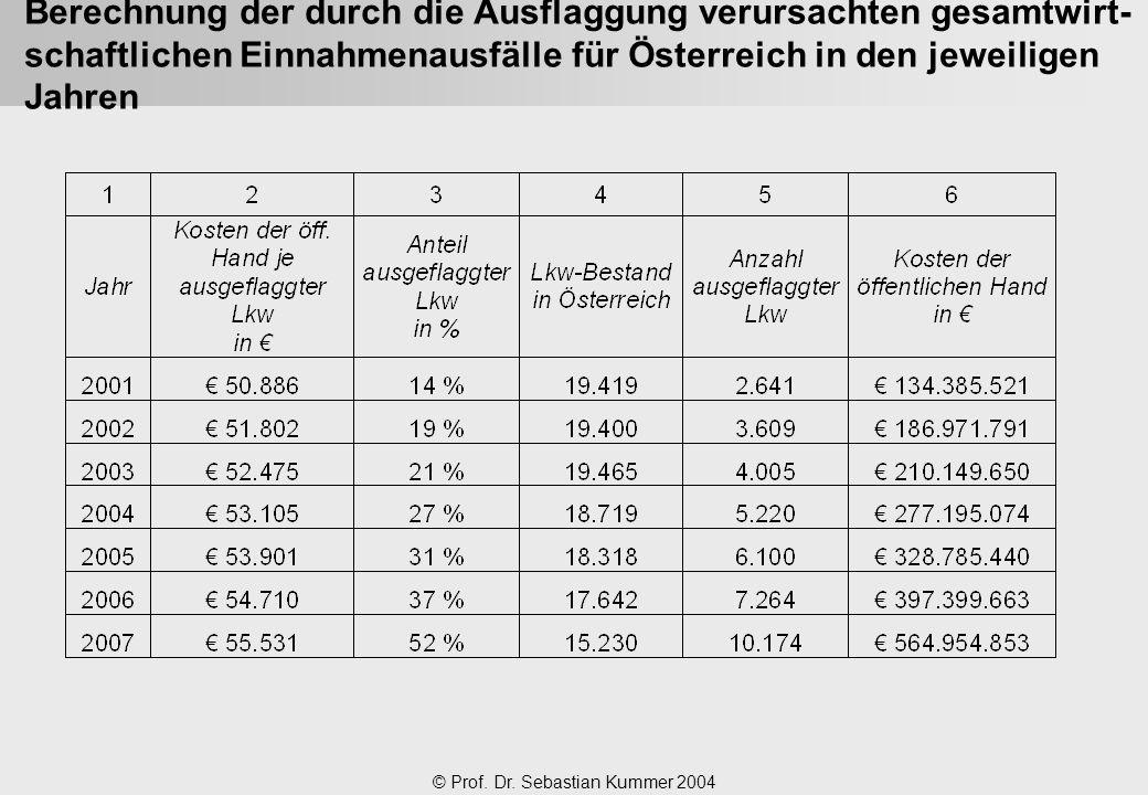 © Prof. Dr. Sebastian Kummer 2004 Berechnung der durch die Ausflaggung verursachten gesamtwirt- schaftlichen Einnahmenausfälle für Österreich in den j