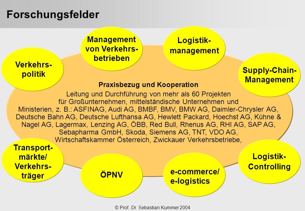 © Prof. Dr. Sebastian Kummer 2004 Forschungsfelder Supply-Chain- Management Logistik- Controlling Verkehrs- politik Logistik- management Transport- mä