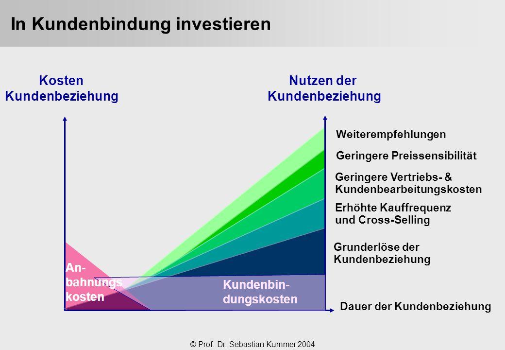 © Prof. Dr. Sebastian Kummer 2004 In Kundenbindung investieren Kosten Kundenbeziehung Dauer der Kundenbeziehung Grunderlöse der Kundenbeziehung Erhöht