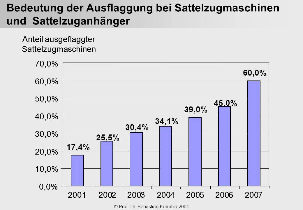 © Prof. Dr. Sebastian Kummer 2004 Bedeutung der Ausflaggung bei Sattelzugmaschinen und Sattelzuganhänger 20012002 3 4 5 6 7 Anteilausgeflaggter Sattel