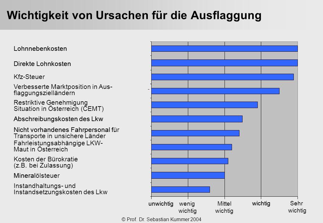 © Prof. Dr. Sebastian Kummer 2004 Wichtigkeit von Ursachen für die Ausflaggung unwichtig wichtig Mineral Nicht vorhandenes Fahrpersonal f. Abschreibun