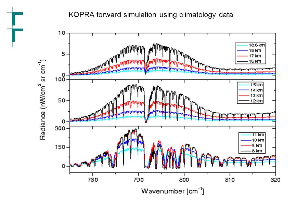 Forschungszentrum Karlsruhe in der Helmholtz-Gemeinschaft MIPAS-STR IMK-Seminar 24 März 200619 KOPRA forward simulation using climatology data