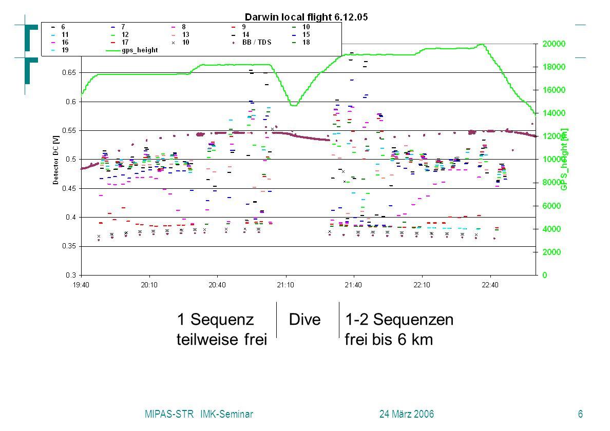 Forschungszentrum Karlsruhe in der Helmholtz-Gemeinschaft MIPAS-STR IMK-Seminar 24 März 20066 Dive1 Sequenz teilweise frei 1-2 Sequenzen frei bis 6 km