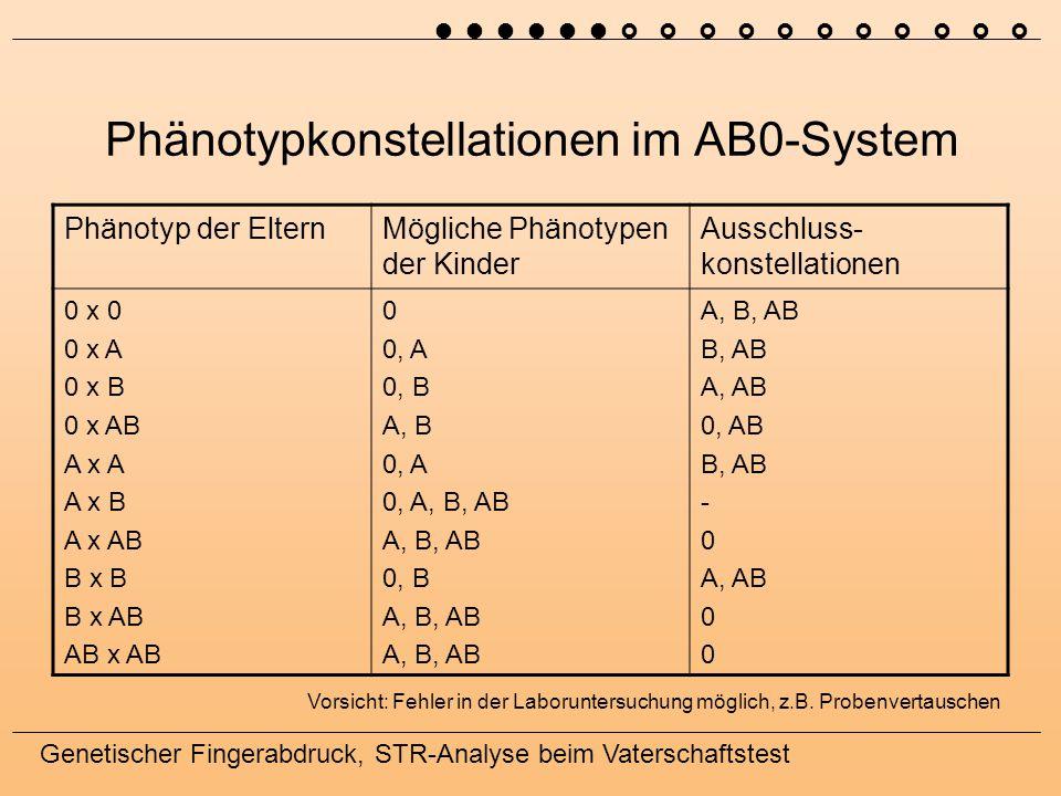 Genetischer Fingerabdruck, STR-Analyse beim Vaterschaftstest Phänotypkonstellationen im AB0-System Phänotyp der ElternMögliche Phänotypen der Kinder Ausschluss- konstellationen 0 x 0 0 x A 0 x B 0 x AB A x A A x B A x AB B x B B x AB AB x AB 0 0, A 0, B A, B 0, A 0, A, B, AB A, B, AB 0, B A, B, AB B, AB A, AB 0, AB B, AB - 0 A, AB 0 Vorsicht: Fehler in der Laboruntersuchung möglich, z.B.