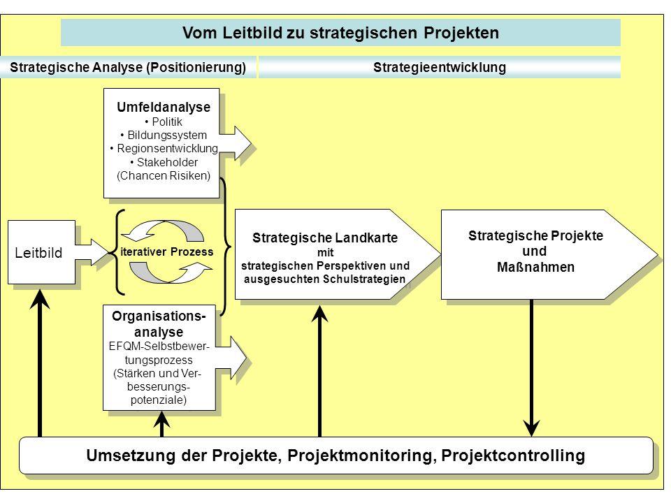 Leitbild Umfeldanalyse Politik Bildungssystem Regionsentwicklung Stakeholder (Chancen Risiken) Organisations- analyse EFQM-Selbstbewer- tungsprozess (Stärken und Ver- besserungs- potenziale) Organisations- analyse EFQM-Selbstbewer- tungsprozess (Stärken und Ver- besserungs- potenziale) Strategische Landkarte mit strategischen Perspektiven und ausgesuchten Schulstrategien Strategische Landkarte mit strategischen Perspektiven und ausgesuchten Schulstrategien iterativer Prozess Strategische Projekte und Maßnahmen Strategische Projekte und Maßnahmen Vom Leitbild zu strategischen Projekten Umsetzung der Projekte, Projektmonitoring, Projektcontrolling Strategische Analyse (Positionierung)Strategieentwicklung