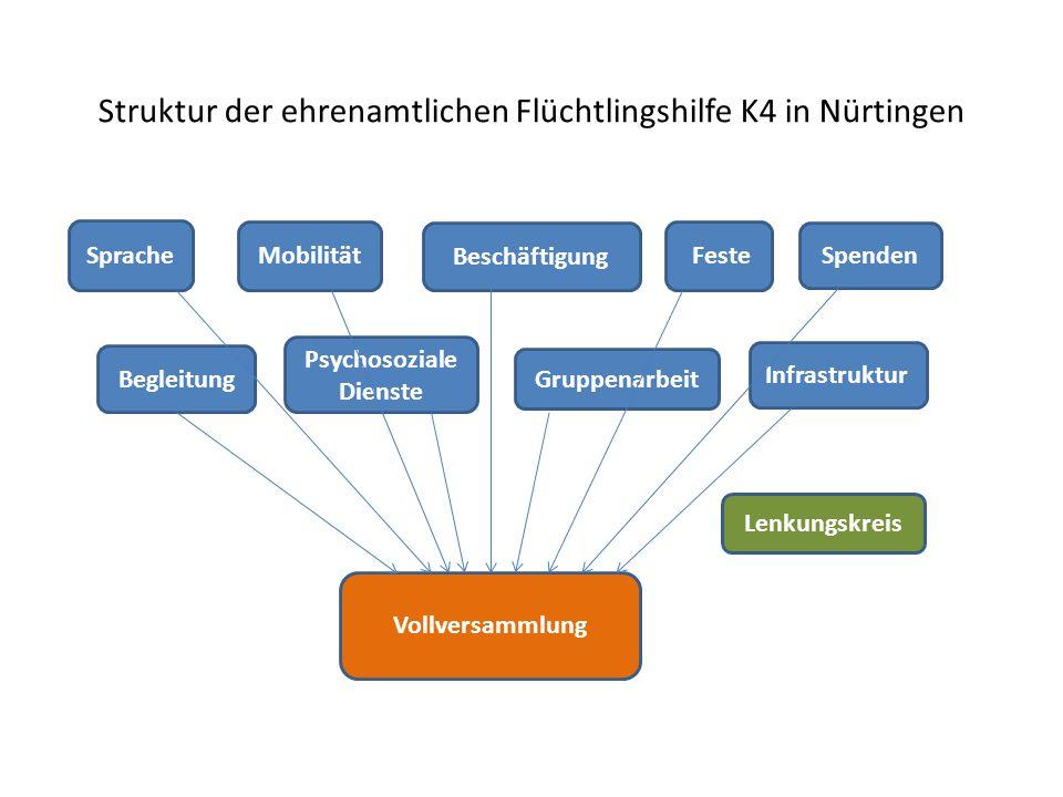 Struktur der ehrenamtlichen Flüchtlingshilfe K4 in Nürtingen Begleitung Mobilität Beschäftigung Vollversammlung Feste Sprache Gruppenarbeit Psychosoziale Dienste Infrastruktur Spenden Lenkungskreis