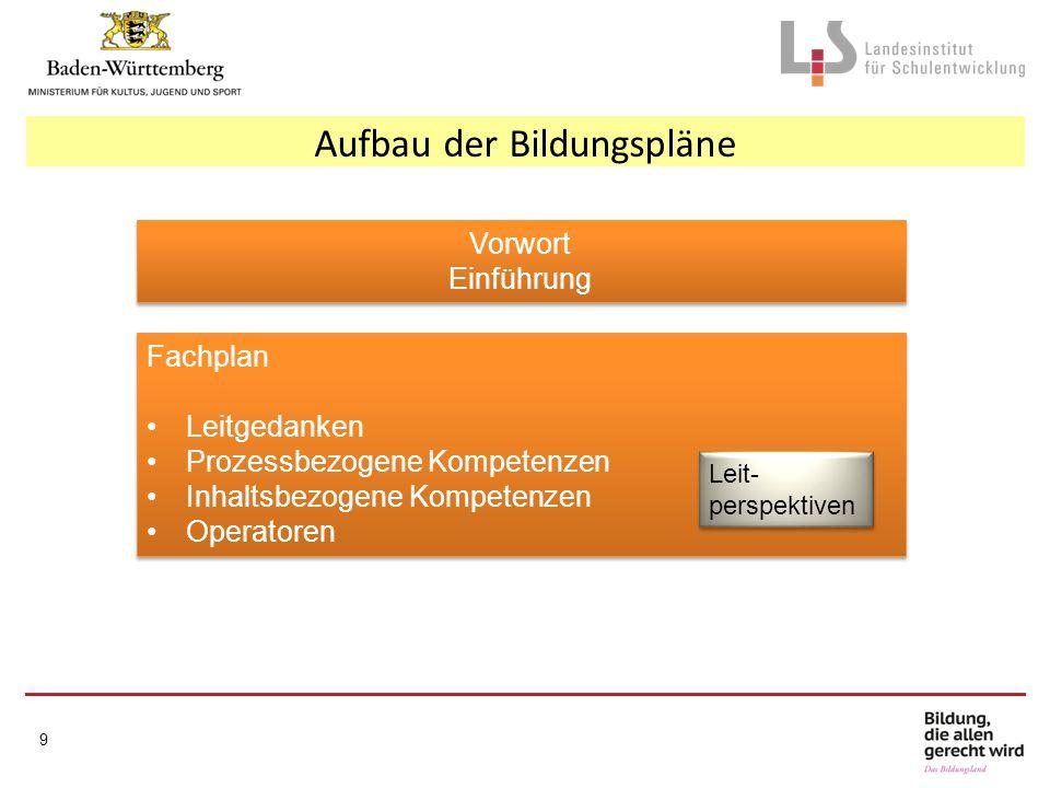 Aufbau der Bildungspläne Vorwort Einführung Vorwort Einführung Fachplan Leitgedanken Prozessbezogene Kompetenzen Inhaltsbezogene Kompetenzen Operatore