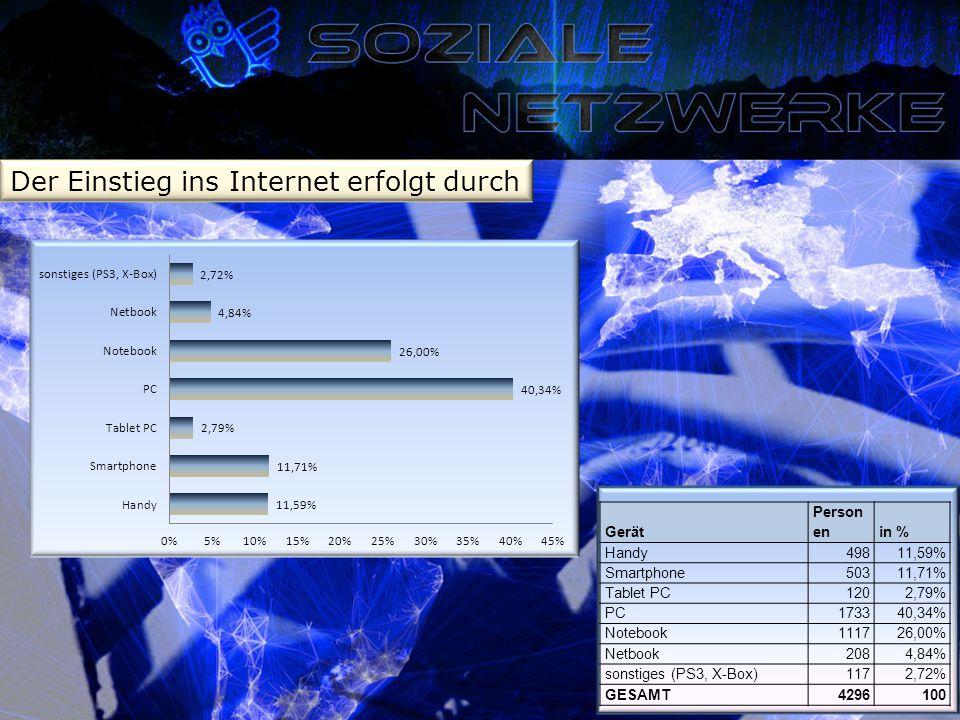Der Einstieg ins Internet erfolgt durch Gerät Person enin % Handy49811,59% Smartphone50311,71% Tablet PC1202,79% PC173340,34% Notebook111726,00% Netbook2084,84% sonstiges (PS3, X-Box)1172,72% GESAMT4296100