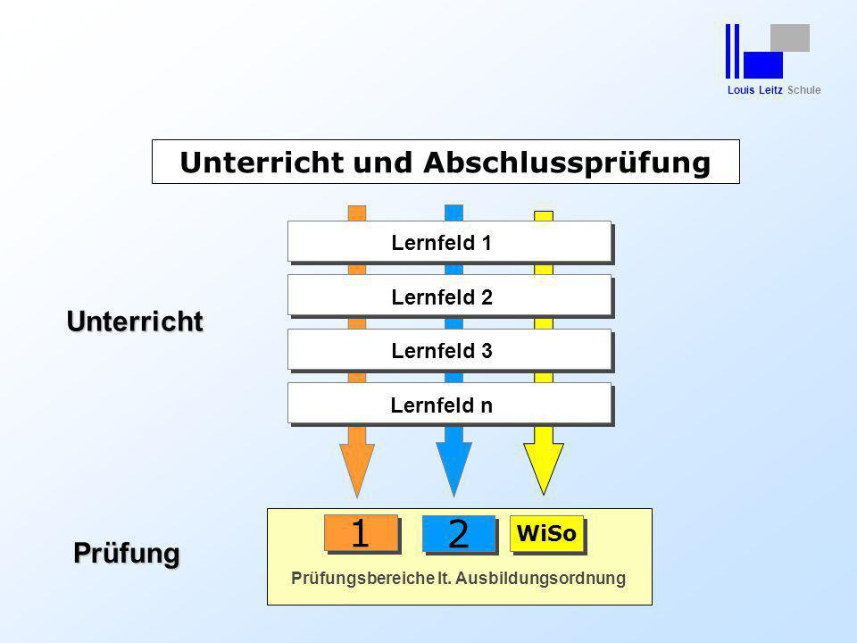 Louis Leitz Schule Lernfeld 1 Unterricht und Abschlussprüfung 1 1 2 2 Prüfungsbereiche lt. Ausbildungsordnung WiSo Unterricht Prüfung Lernfeld 2Lernfe