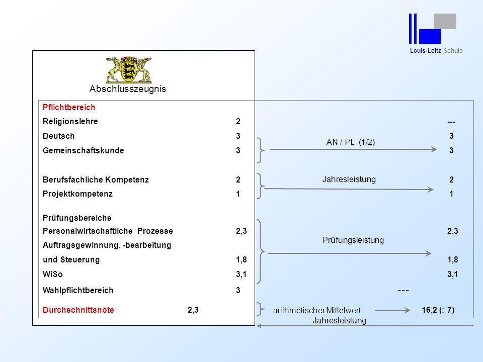 Louis Leitz Schule Abschlusszeugnis Pflichtbereich Religionslehre2 --- Deutsch3 3 Gemeinschaftskunde3 3 Berufsfachliche Kompetenz2 2 Projektkompetenz1